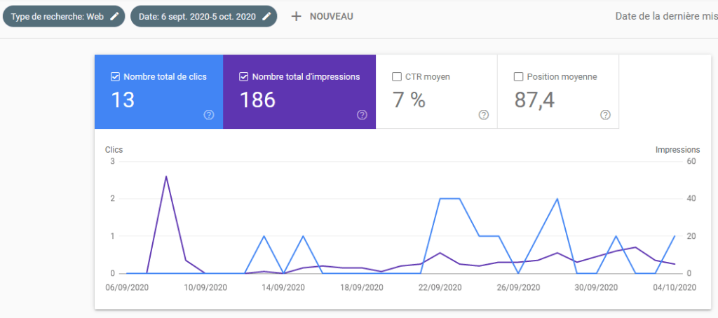 Statistiques issues de Google Search Console