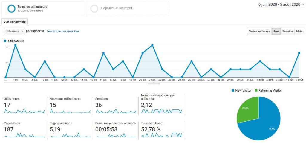 Premier bilan mensuel : Evolution du trafic du blog entre le 6 juillet et le 5 aout