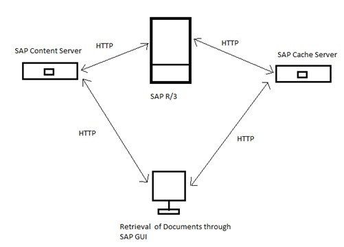 SAP Content Server Repository For SAP DMS Introduction