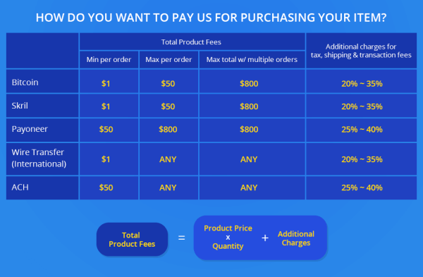 Product Payment Method Table