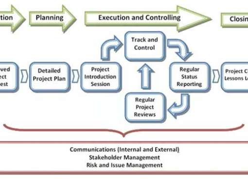 5 Technologies for Better Project Management