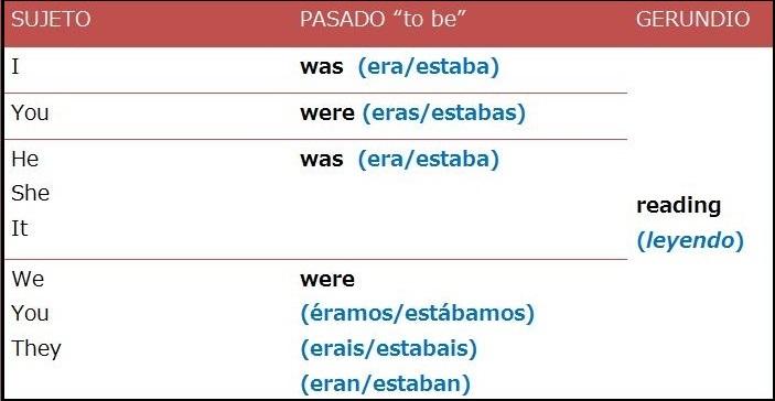 El pasado continuo (Past Continuous) en inglés - Aprende Inglés Sila