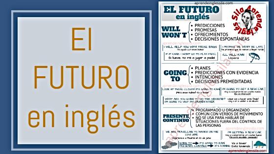 El Futuro En Inglés Will Going To Y Presente Continuo