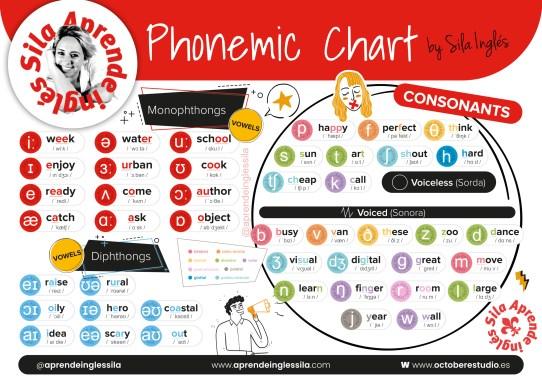 tabla fonética del inglés