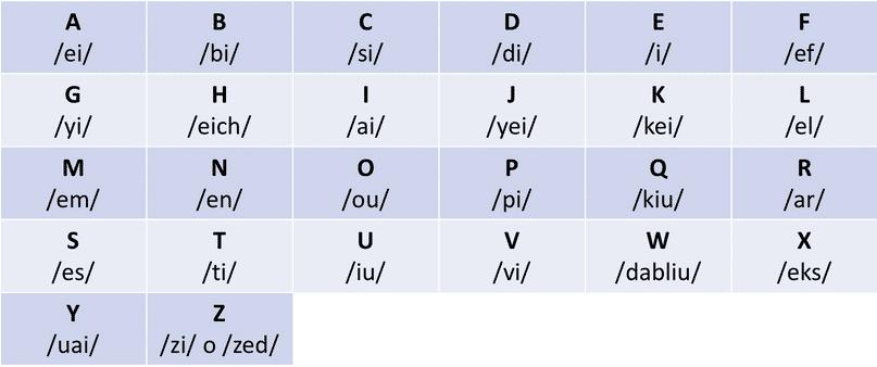 alfabeto en inglés