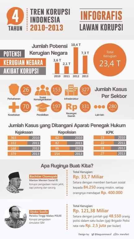 contoh infografis korupsi
