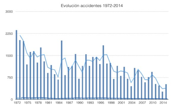 Evolución número de accidentes entre 1972 y 2014 (Flight Safety Foundtion).