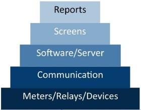 Power Monitoring System Pyramid