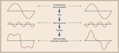Distortion (harmonics) Power Quality