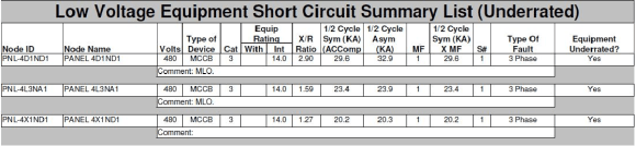 Electrical Studies Low Voltage Equipment Short Circuit Summary List