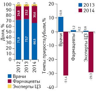 Бриф анализ фармрынка: итоги августа 2014г.