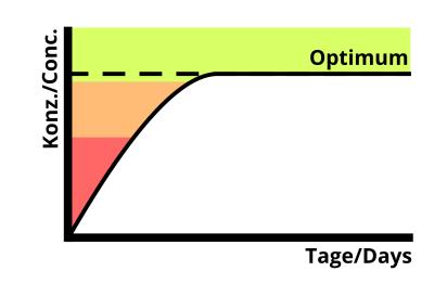 Diagramm-Versorgung