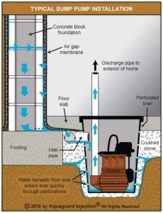 interior weeping tile perimeter