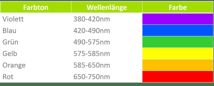 Aquarium Beleuchtung - Farbspektrum