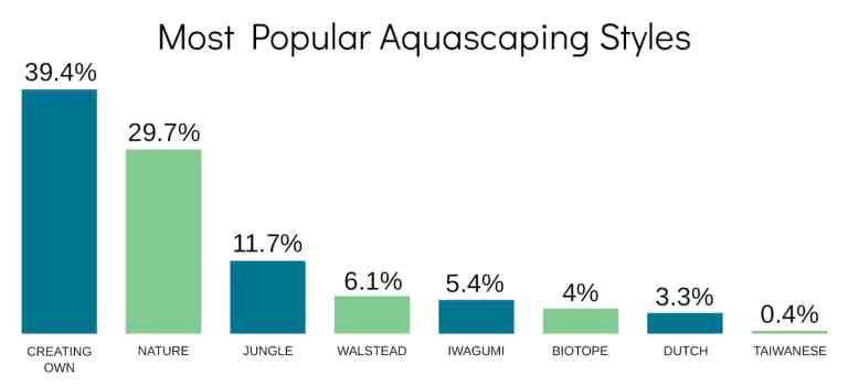 aquascaping survey result - aquascaping styles