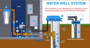 Submersible Well Pumps from Aqua Science, Goulds & Grundfos
