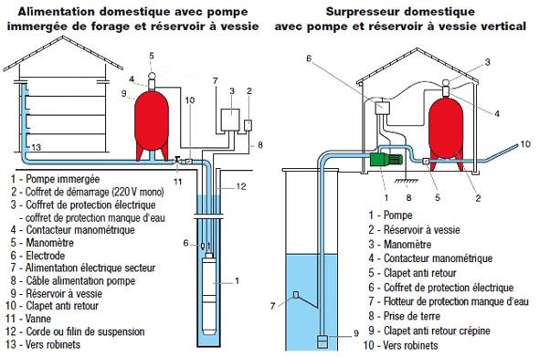 Choisir et achter une pompe de puits et forage