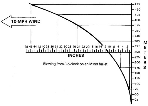 Figure 7-40. Windage effects of a 10-mph crosswind.