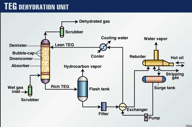 TEG Dehydration