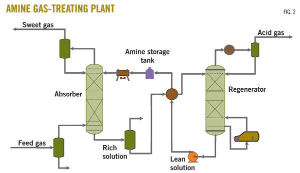 Amine Gas Treatment