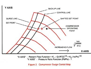 Compressor-Surge-Control