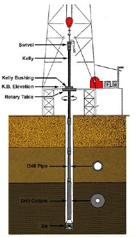 Drilling Rotating Equipment