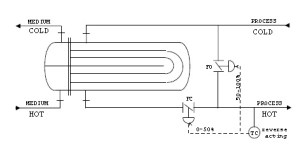 controlling heat exchanger temperature