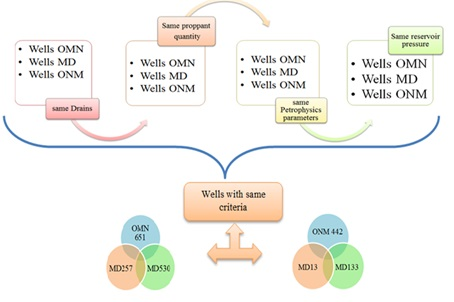 Steps to select the reference wells for studding