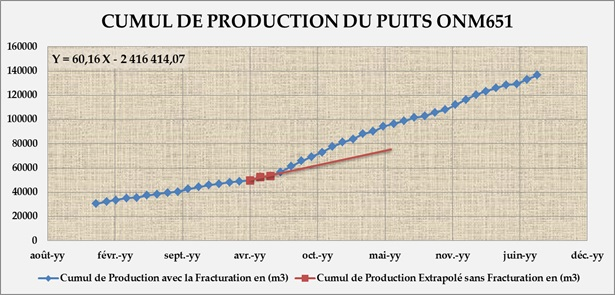 Accumulates oil produced in 4 months OMN651