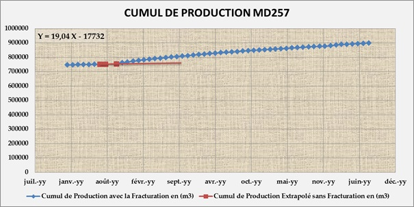 Accumulates oil produced in 4 months MD257