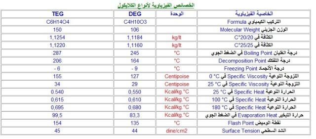 Glycol Types Comparison