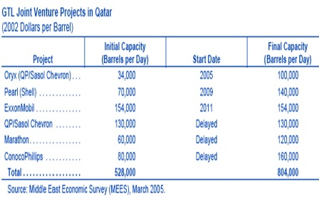 Qatar NGL projects