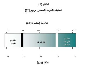 Oil Classification