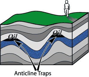 anticline Traps