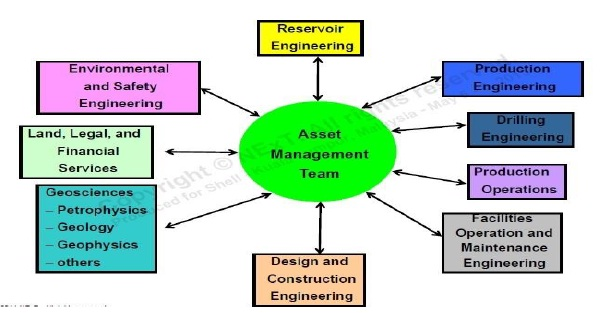 oilfield administration