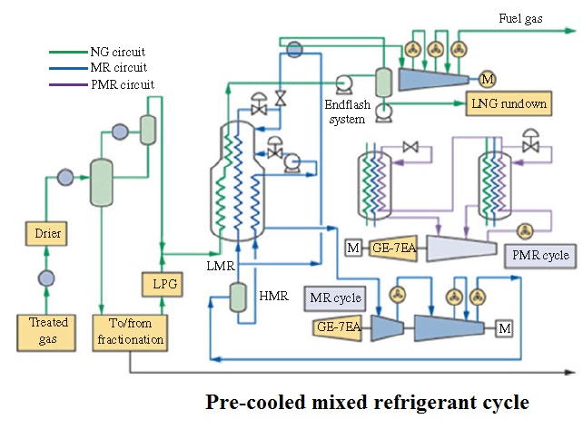 Pre-cooled mixed refrigerant cycle LNG Process
