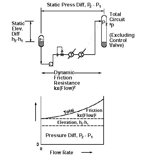 Pump Resistance