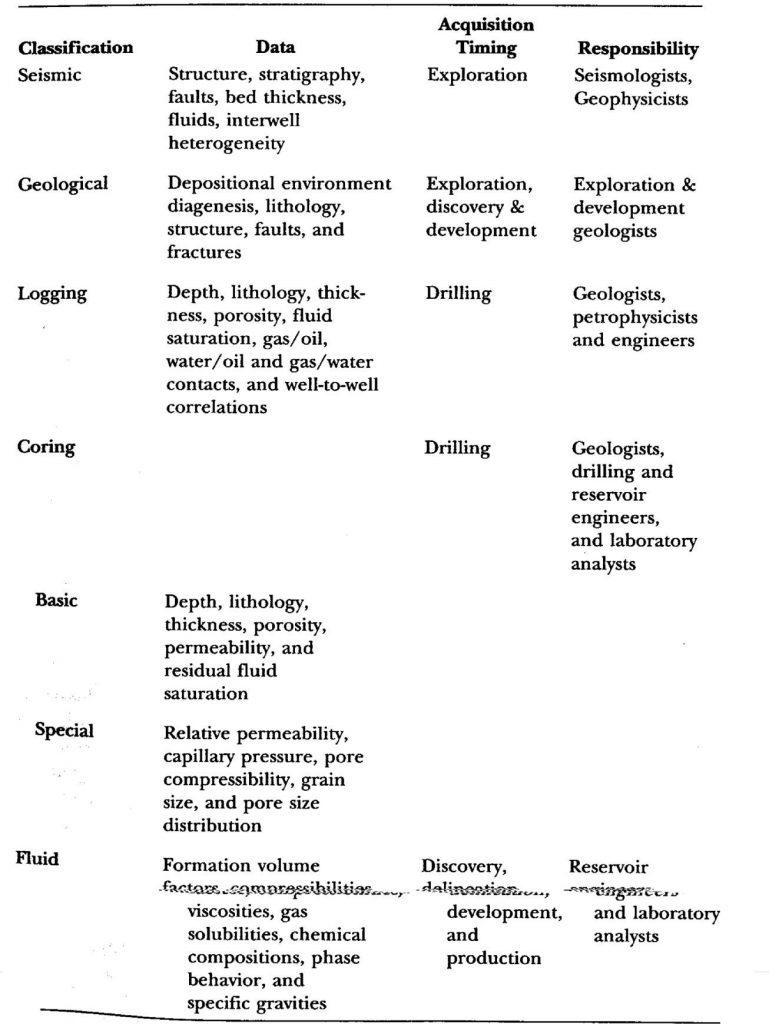 Reservoir Simulation Types
