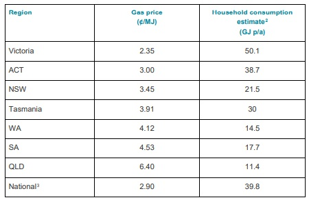 Residential gas price 2017 sorted by price