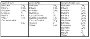 Sweet-and-Acid-Gas-components
