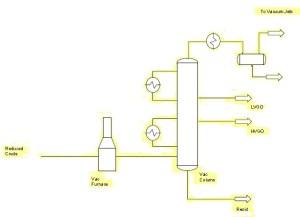Vacuum-Distillation-Unit