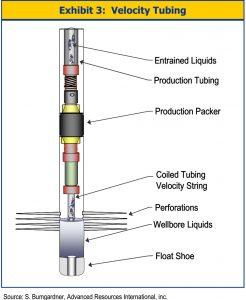 Velocity Tubing