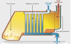 Water-tube boilers