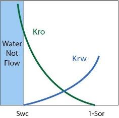 permeability when water saturation