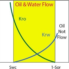 permeability curve