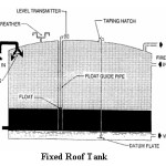 Storage Tanks Design