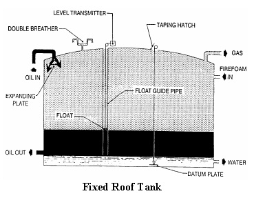 fixed roof tank