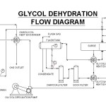 Natural Gas Dehydration – Part.1