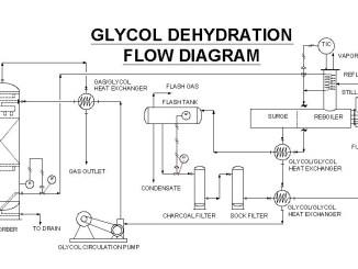 glycol dehydration unit