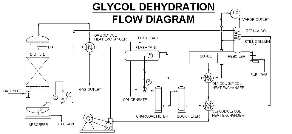 glycol dehydration unit
